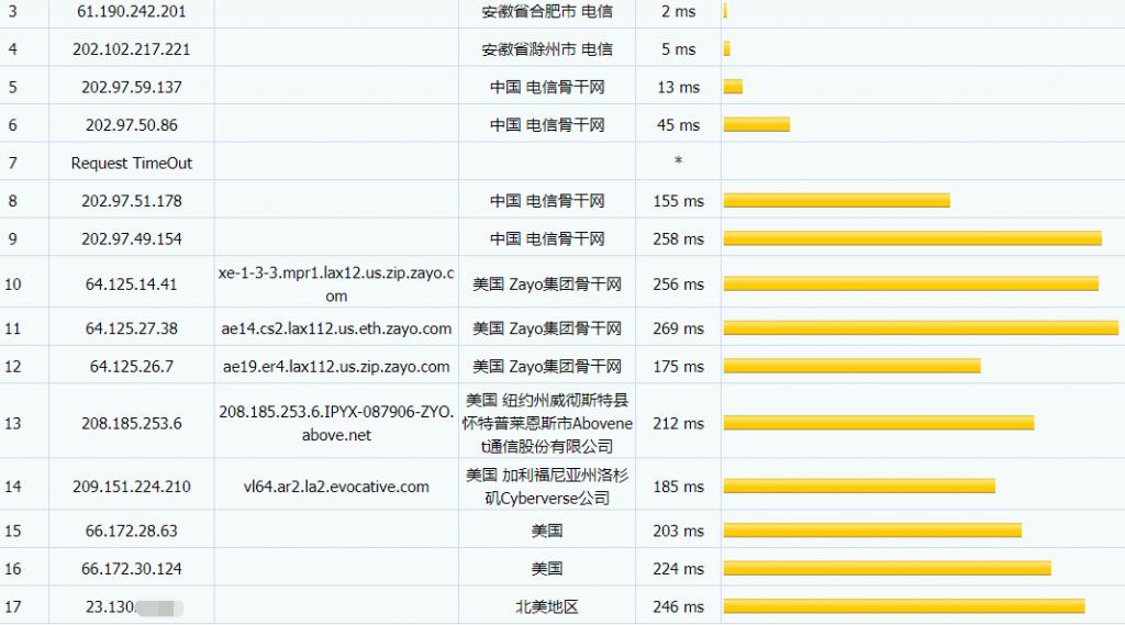 spryservers - 1CPU 3G内存 20G SSD硬盘 4T流量 1Gbps带宽 KVM结构 凤凰城/达拉斯 1IPv4 /月