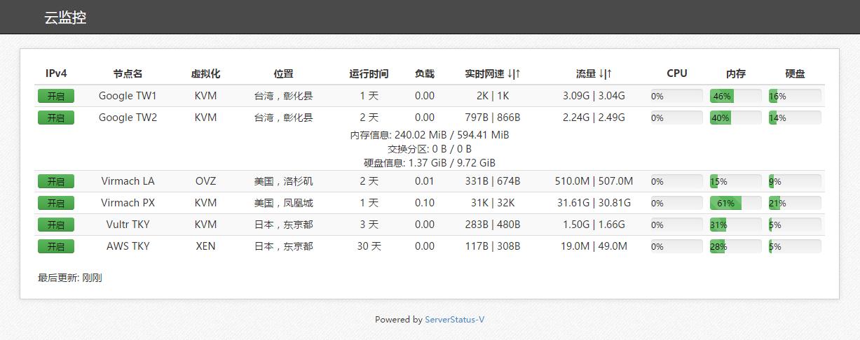 Linux 下使用 vnStat 统计 VPS 流量